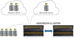 Capture and Protect Your Cloud Data with Assureon Cloud Transfer